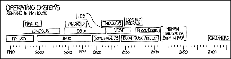 img/xkcd/1508-operating_systems.png
